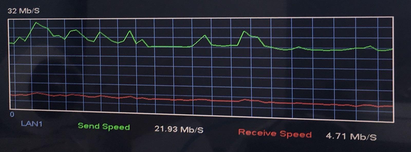 Ejemplo de ancho de banda acumulado para un total de 16 cámaras: 21,93 megabytes por segundo